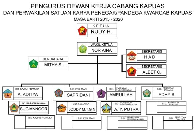 Struktur PAW 2017