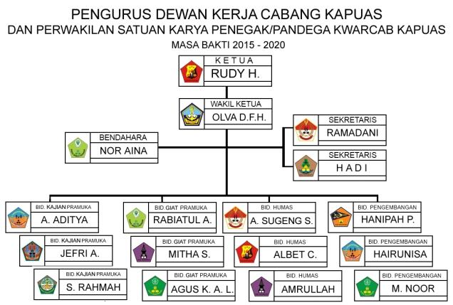 Struktur PAW 2015